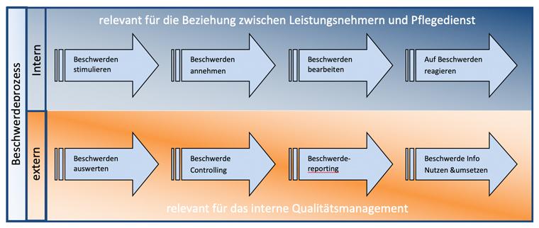Infos zum Beschwerdemanagement